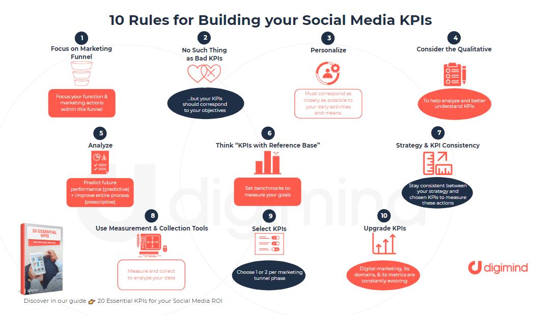 10-Reglas-construir-KPIs-redes-sociales