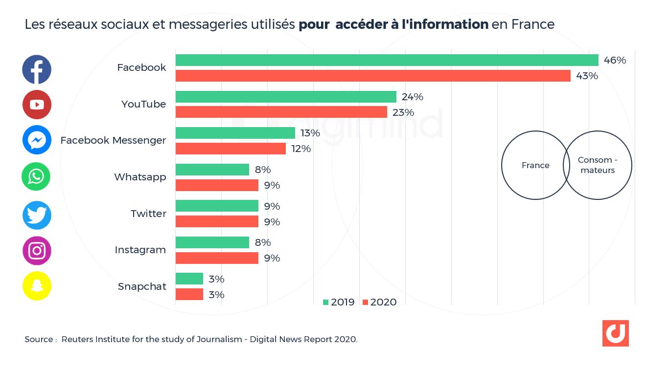 Les réseaux sociaux et messageries utilisés pour accéder à l'information en France