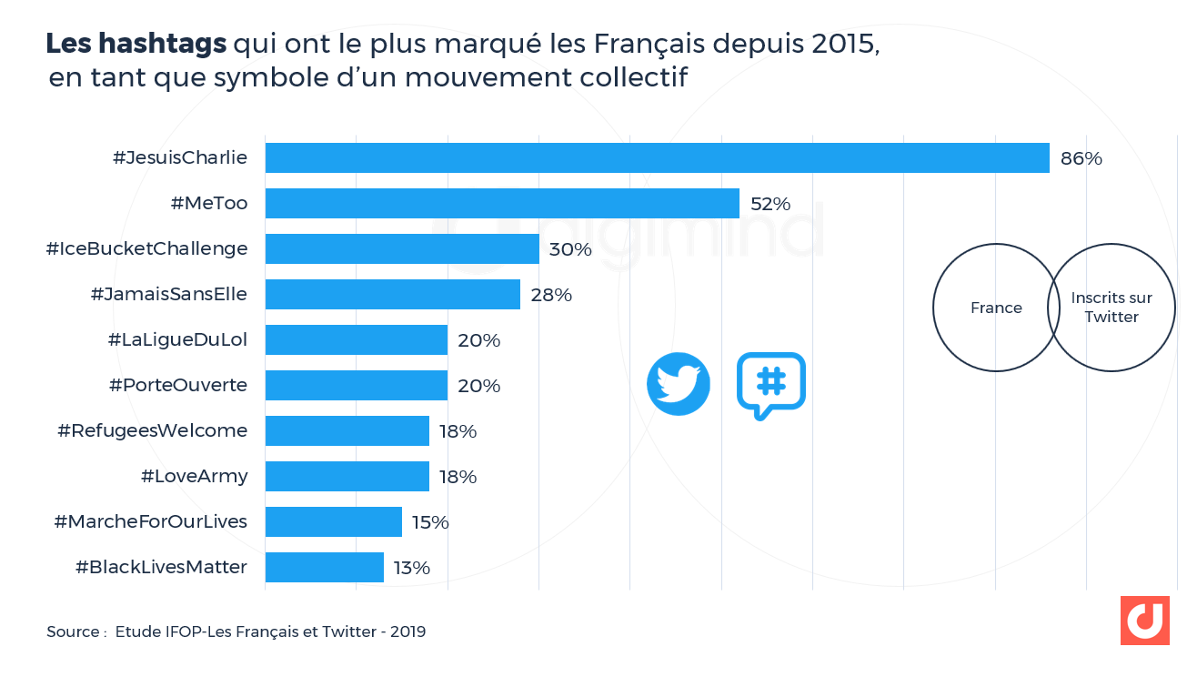 Les hashtags qui ont le plus marqué les Français depuis 2015,  en tant que symbole d'un mouvement collectif