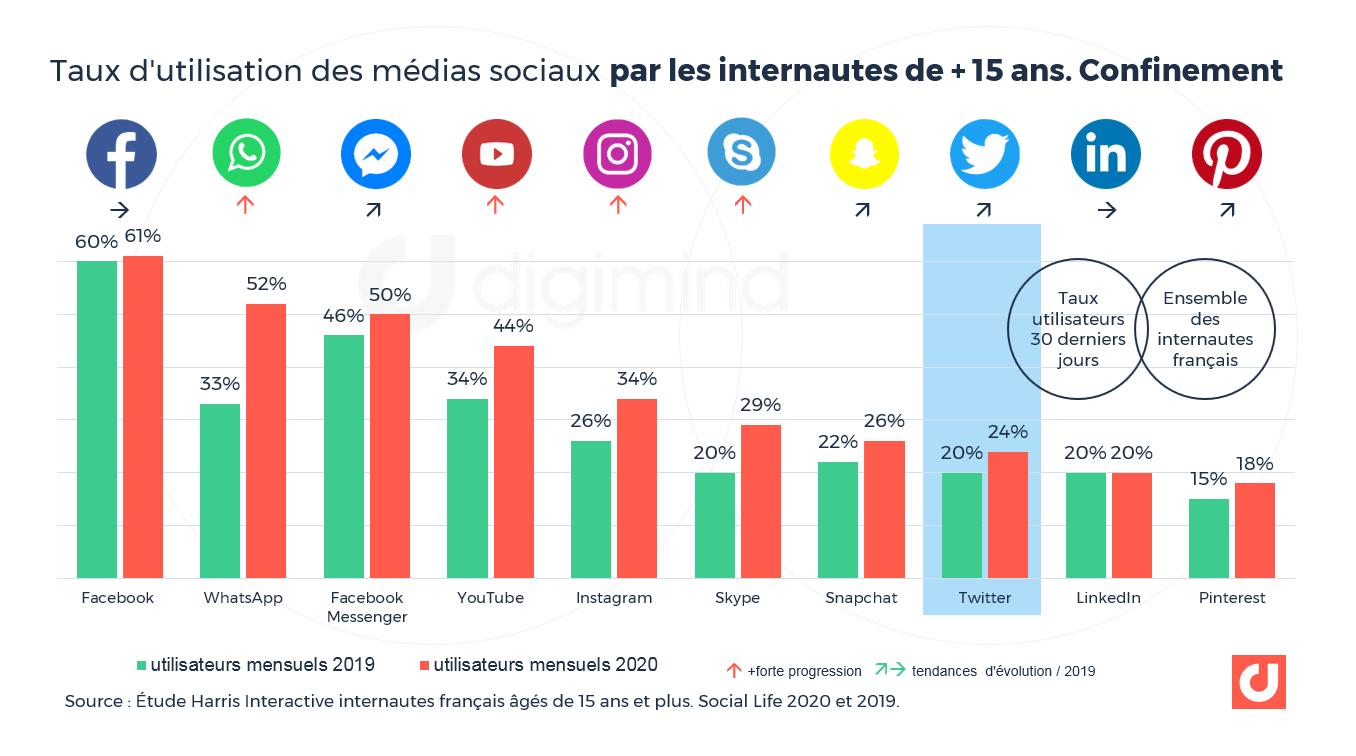 Taux d'utilisation des médias sociaux par les internautes de + de 15 ans. Confinement.