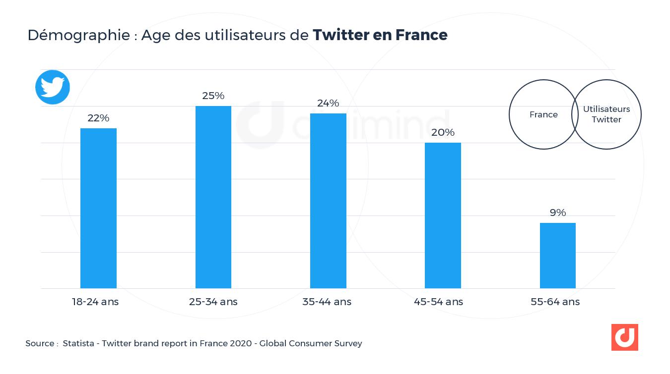 Démographie : Age des utilisateurs de Twitter en France. Source : Statista