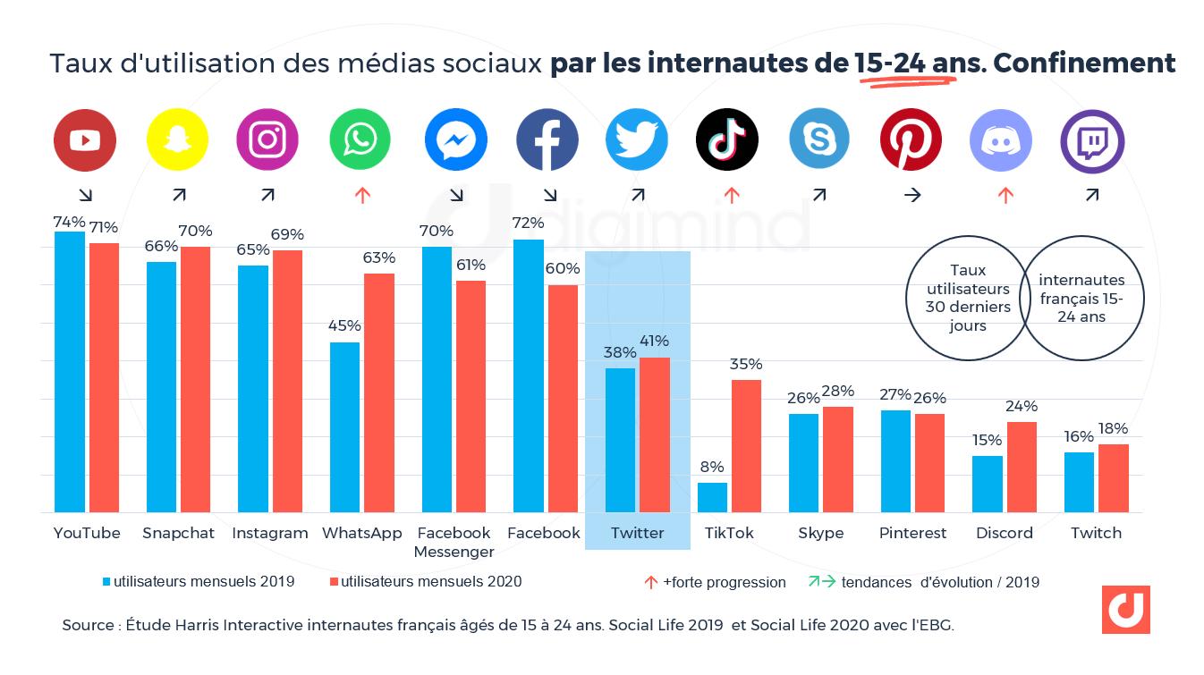 Taux d'utilisation des médias sociaux par les internautes de 15-24 ans. Confinement.