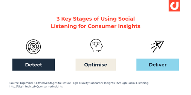 3-key-stages-of-using-social-listening-for-consumer-insights