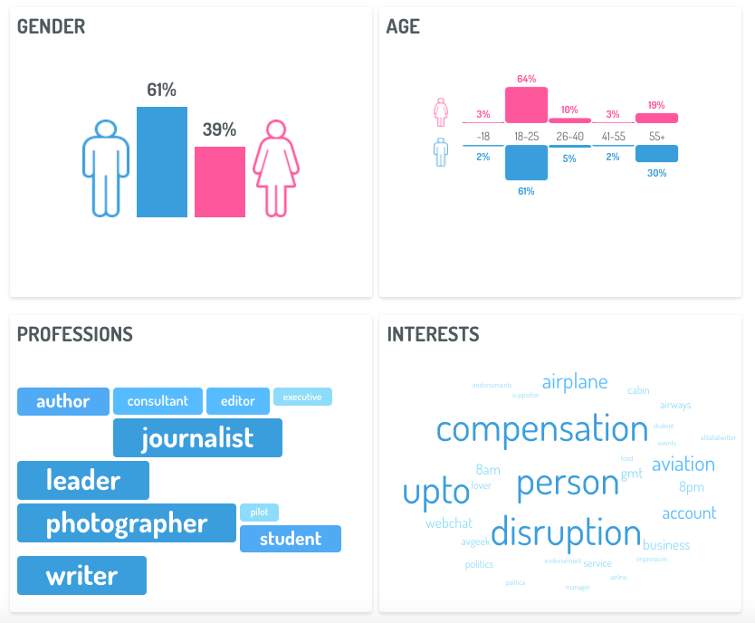 4-types-consumer-insights-social-listening-sociodemographic-data
