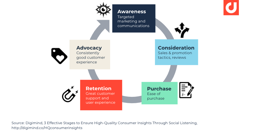 5-key-stages-in-the-customers-journey