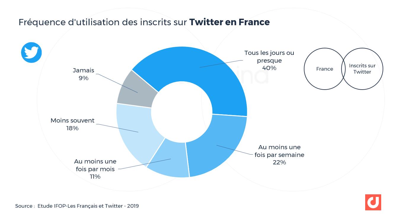 Fréquence d'utilisation des inscrits sur Twitter en France. Source : Ifop.