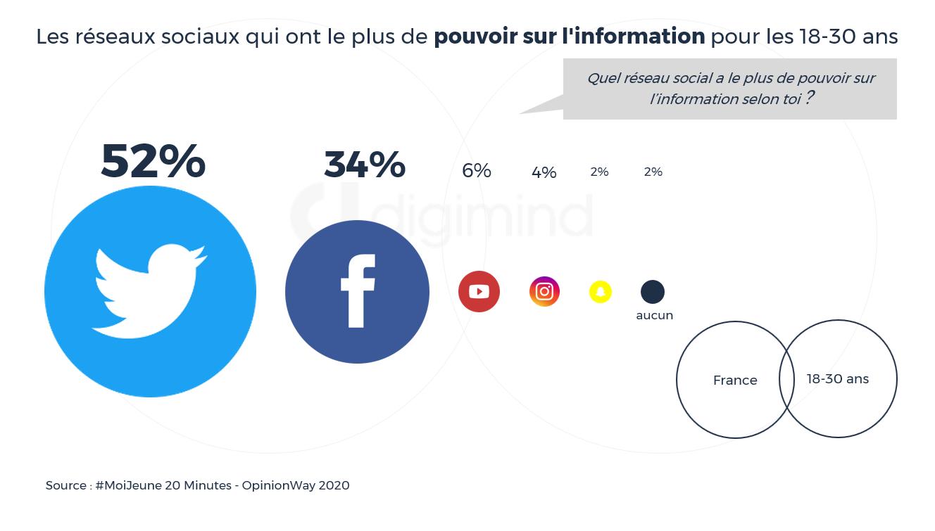 Les réseaux sociaux qui ont le plus de pouvoir sur l'information pour les 18-30 ans