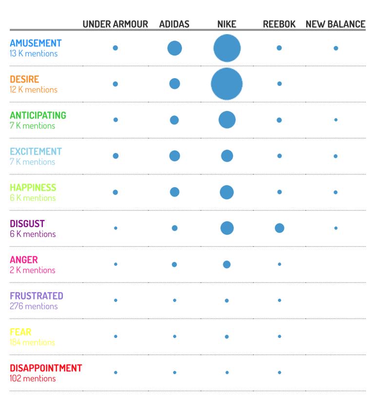 Adidas VS Competitors - Emotions