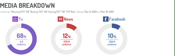 Media breakdown by audience