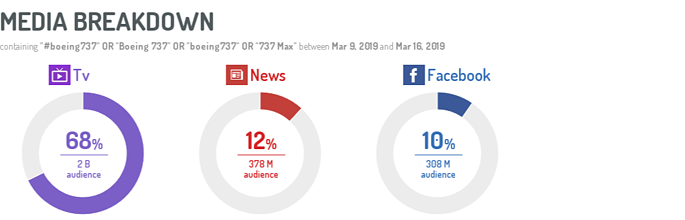 Media breakdown by audience