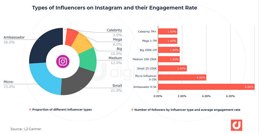 Types of Influencers on Instagram and their Engagement Rate