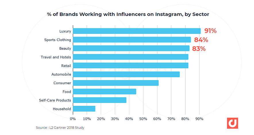 % of brands working with Instagram influencers, by sector