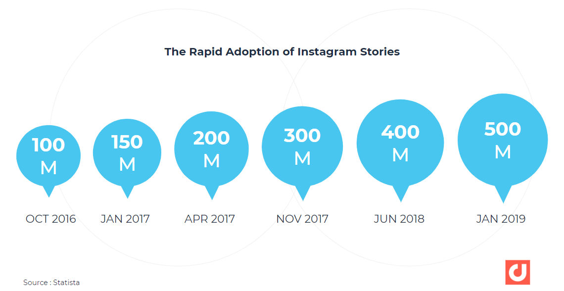 rapid adoption of instagram stories