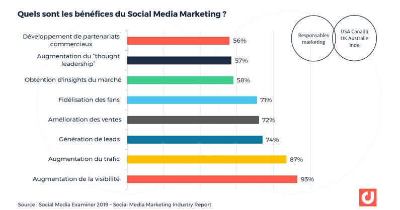 Quels sont les bénéfices du Social Media Marketing ?
