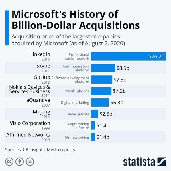 Les acquisitions de Microsoft supérieures à 1 milliard de dollars