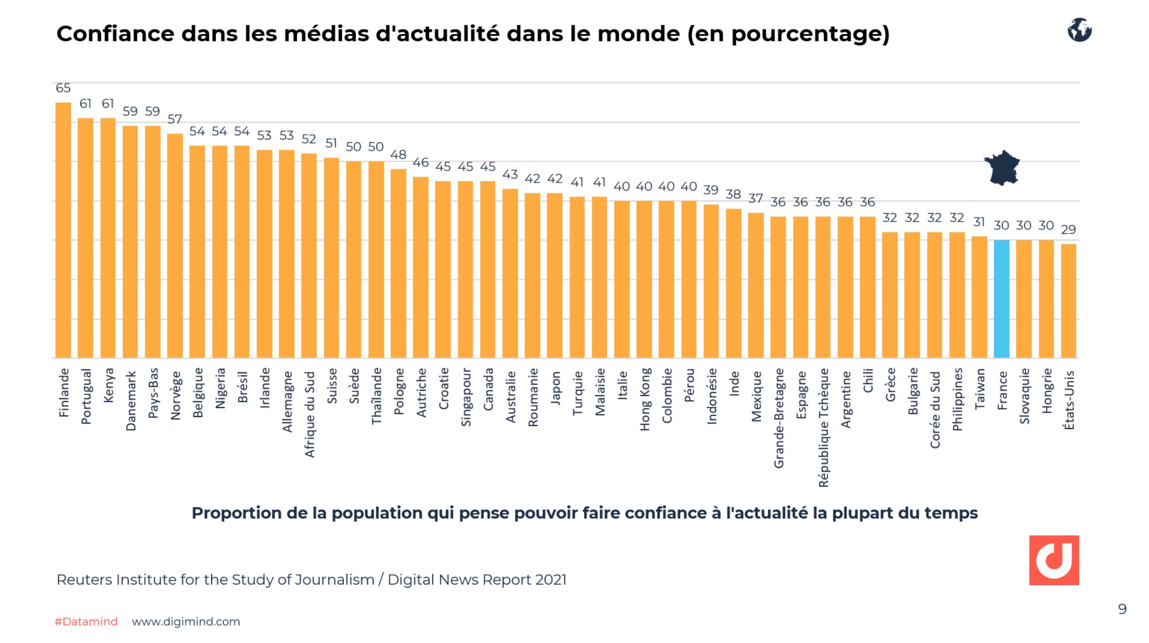 Confiance dans les médias d'actualité dans le monde (en pourcentage) - Digital News Report 2021