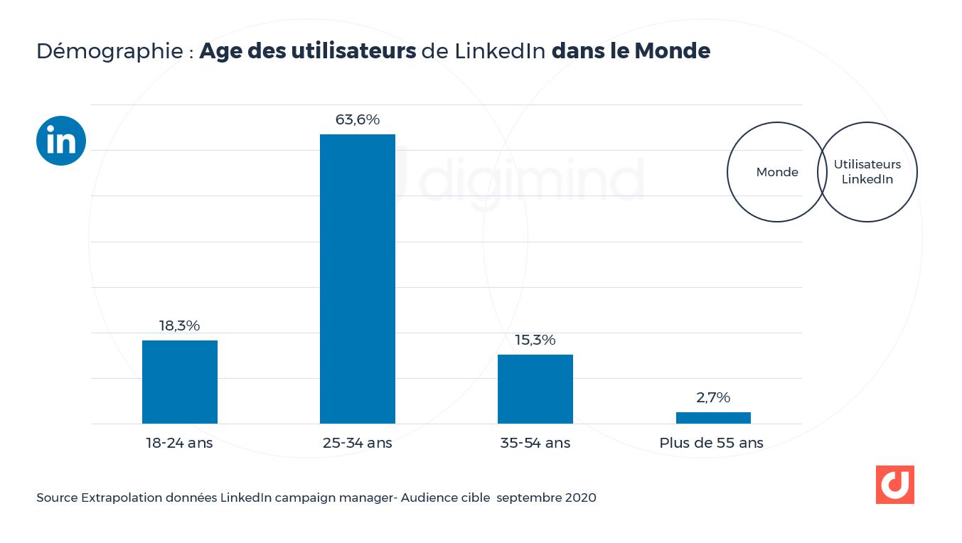 Démographie : Age des utilisateurs de LinkedIn dans le Monde