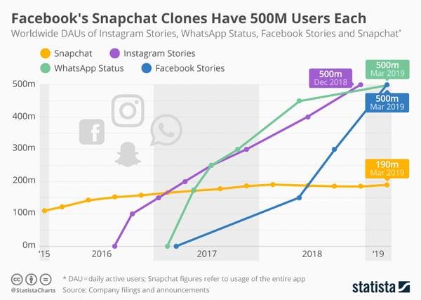 La croissance des utilisateurs des Stories sur Instagram face à ses concurrents . Source : Statista