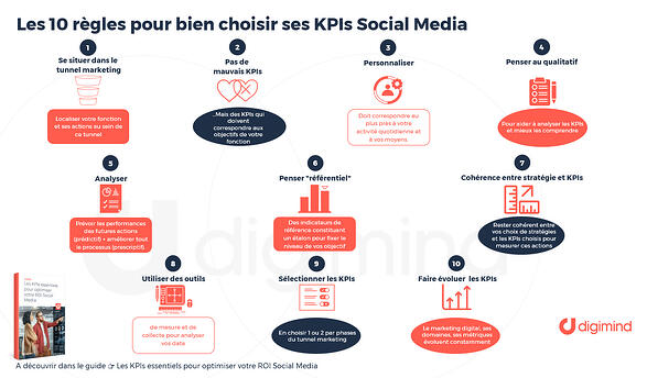es 10 règles pour bien choisir ses KPIs Social Media