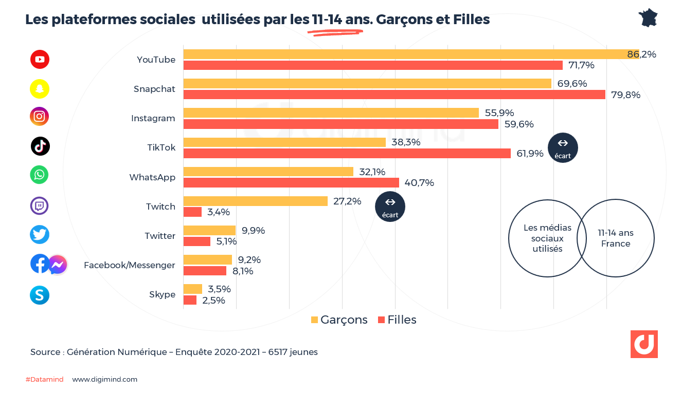 Les réseaux sociaux les plus utilisés par les 11-14 ans en France