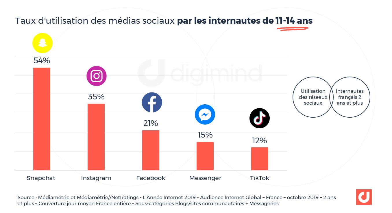Taux d'utilisation des médias sociaux par les internautes de 11-14 ans - Source : Médiamétrie et Médiamétrie//NetRatings - L'Année Internet 2019