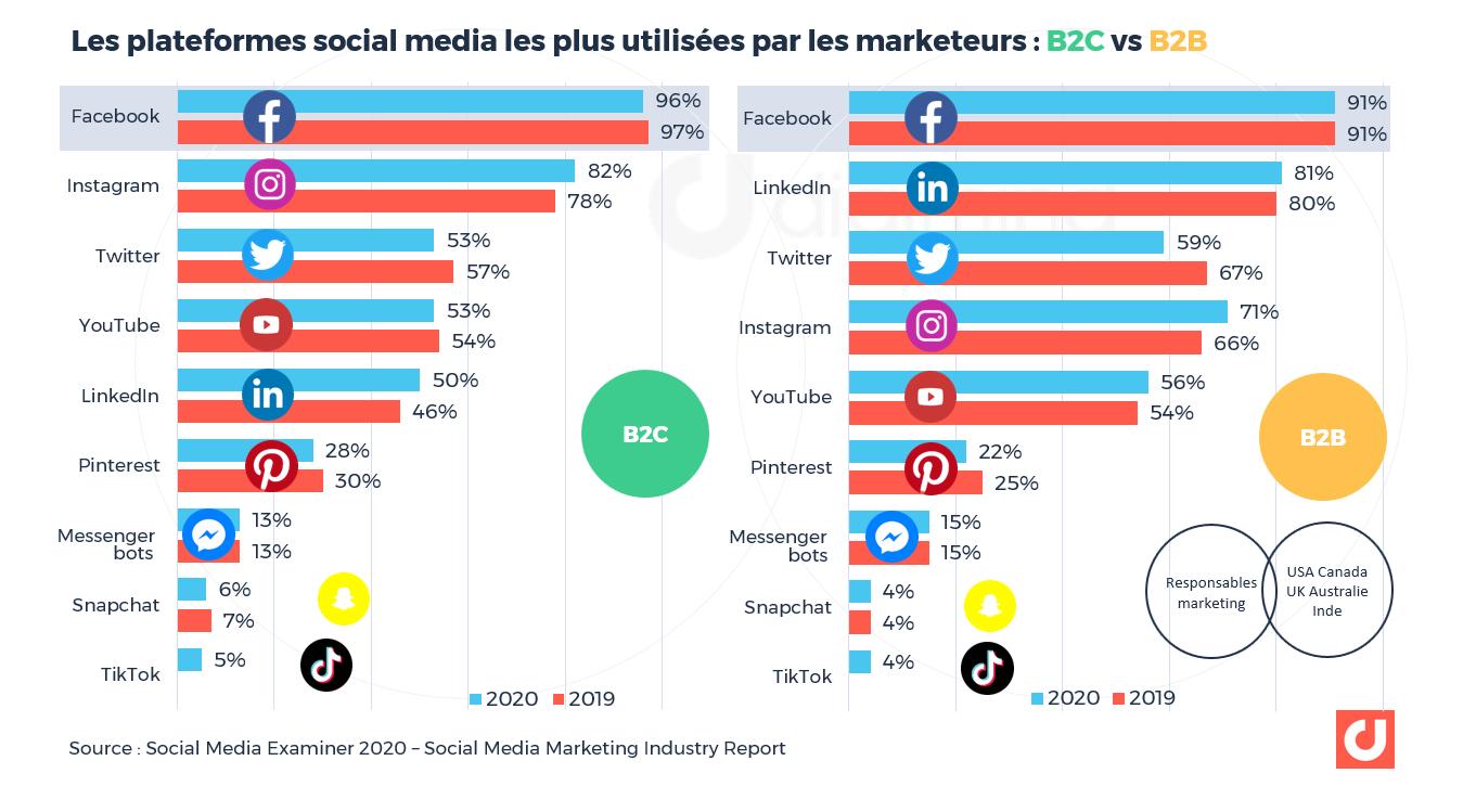 Les plateformes social media les plus utilisées par les marketeurs : B2C vs B2B