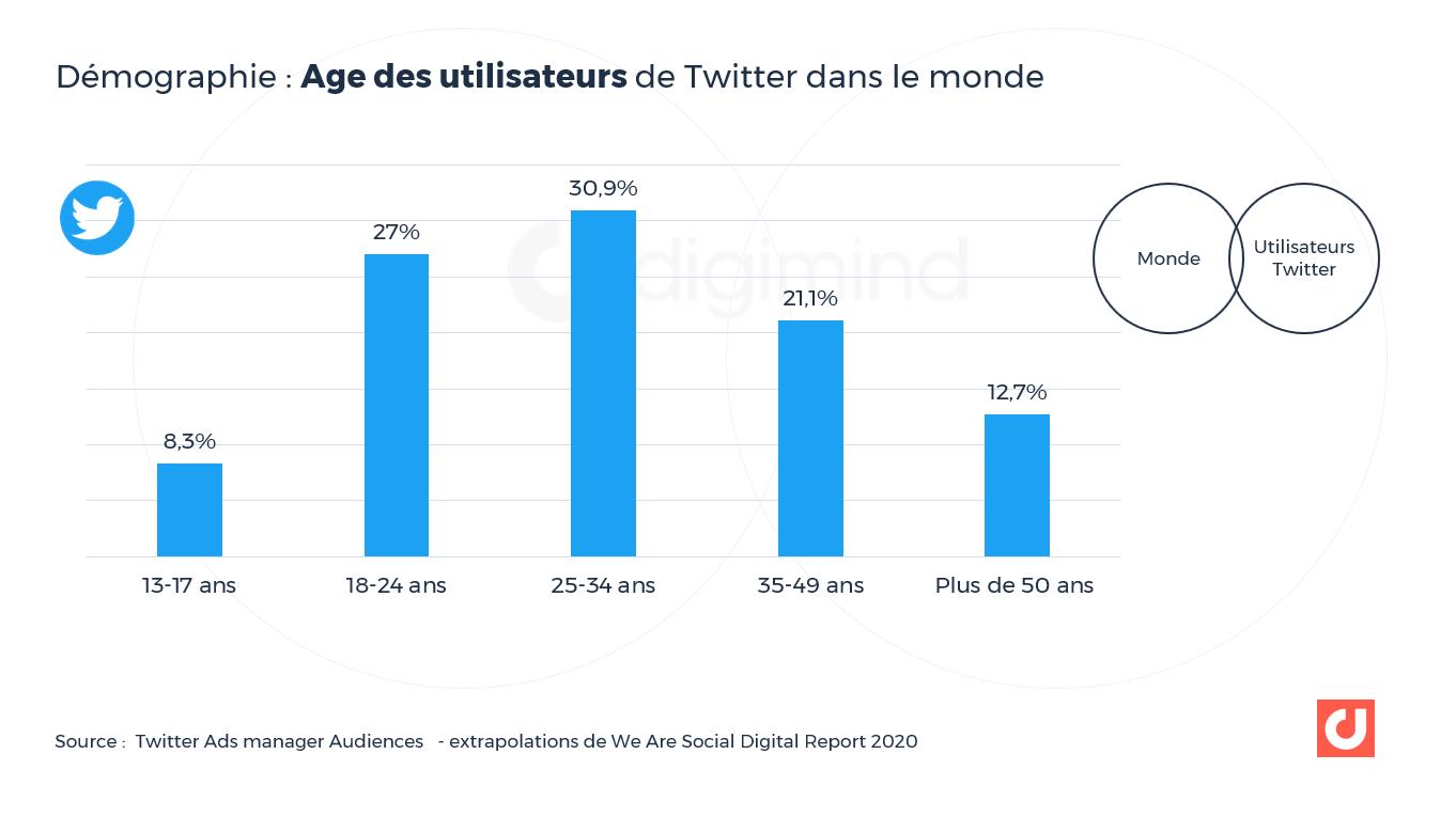 Age des utilisateurs de Twitter dans le monde