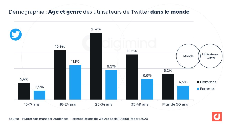 Démographie : Age et genre des utilisateurs de Twitter dans le monde
