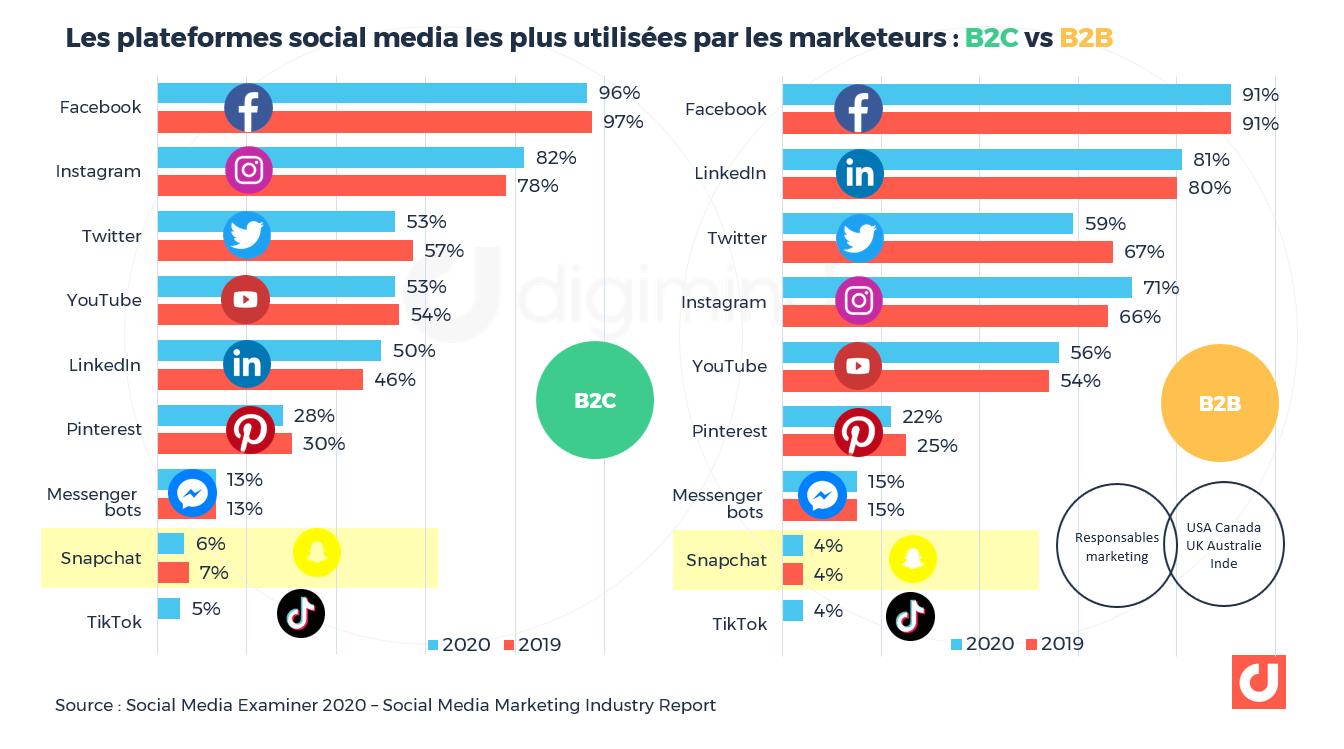 Les plateformes social media les plus utilisées par les marketeurs : B2C vs B2B. Social Media Examiner