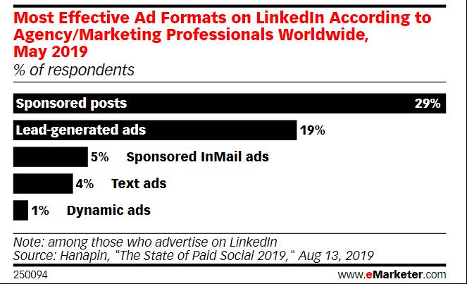 Les formats de publicité les plus efficaces sur LinkedIn selon les professionnels du marketing