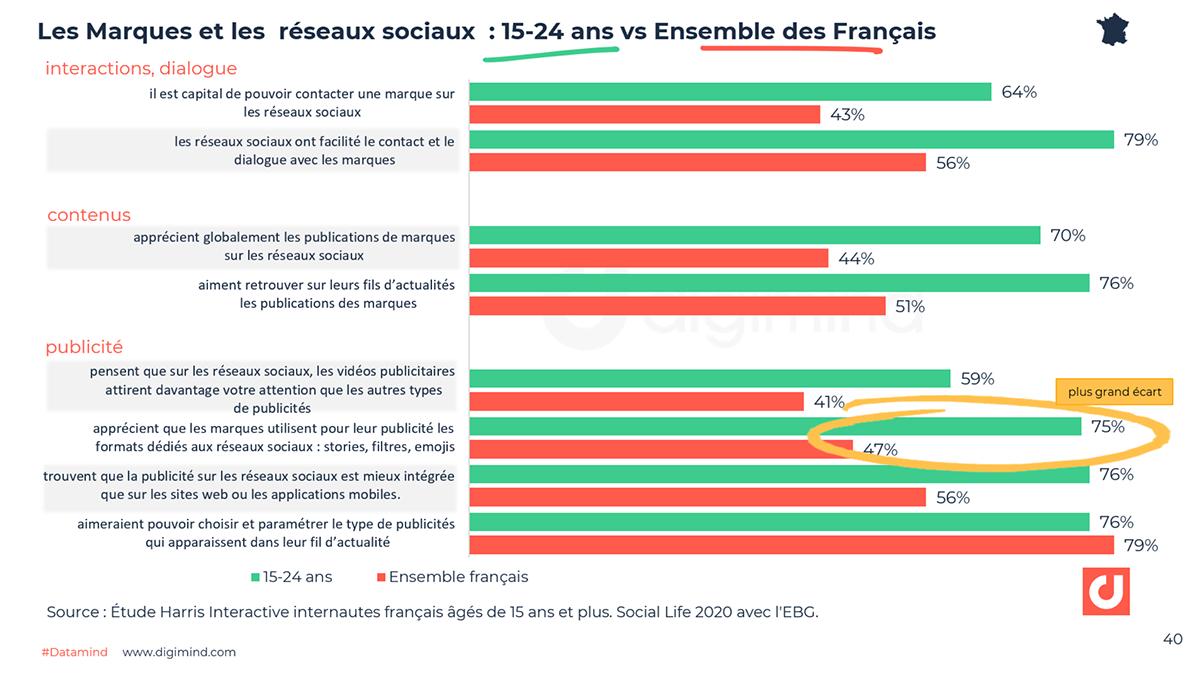 Les Marques et les réseaux sociaux : 15-24 ans vs Ensemble des Français