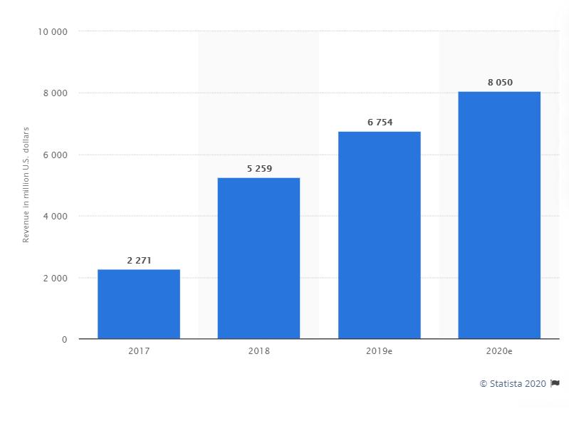 Chiffre d'affaire annuel de LinkedIN de 2017 à 2020 (Source : Statista)