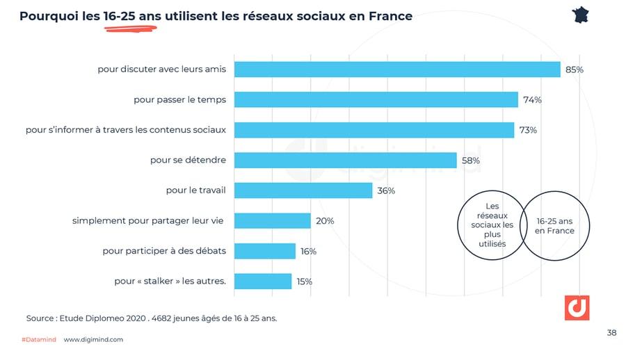 Pourquoi les 16-25 ans utilisent les réseaux sociaux en France