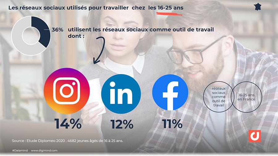Les réseaux sociaux utilisés comme outil de travail par les 16-25 ans