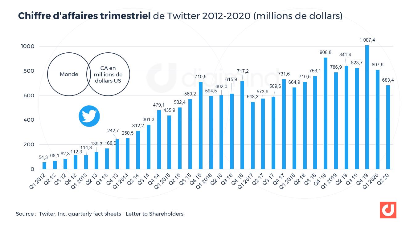 Chiffre d'affaires trimestriel de Twitter 2012-2020 (millions de dollars)