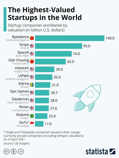 Les startups les plus valorisée au monde - Source : Statista