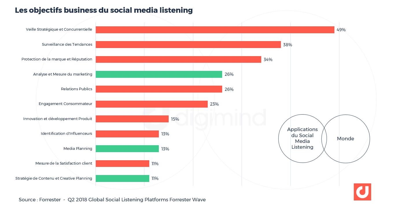 Cas d'usage des plateformes de social listening selon Forrester.