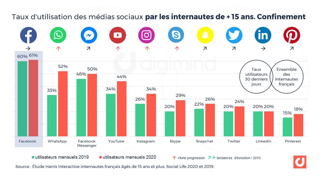 aux d'utilisation des médias sociaux par les internautes de + de 15 ans. Confinement