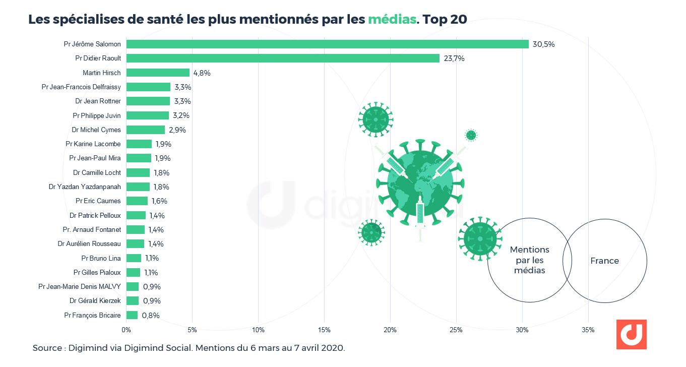 Part de voix des spécialistes de santé évoqués dans les médias et sites d'actualités (y compris comptes sociaux associés)-Top 20.