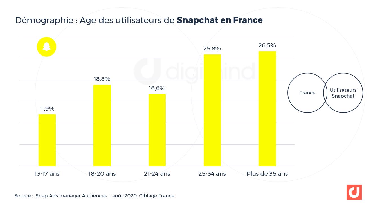 Age des utilisateurs de Snapchat en France