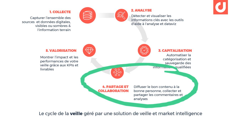 Le cycle de veille géré par une plateforme de veille stratégique et market intelligence