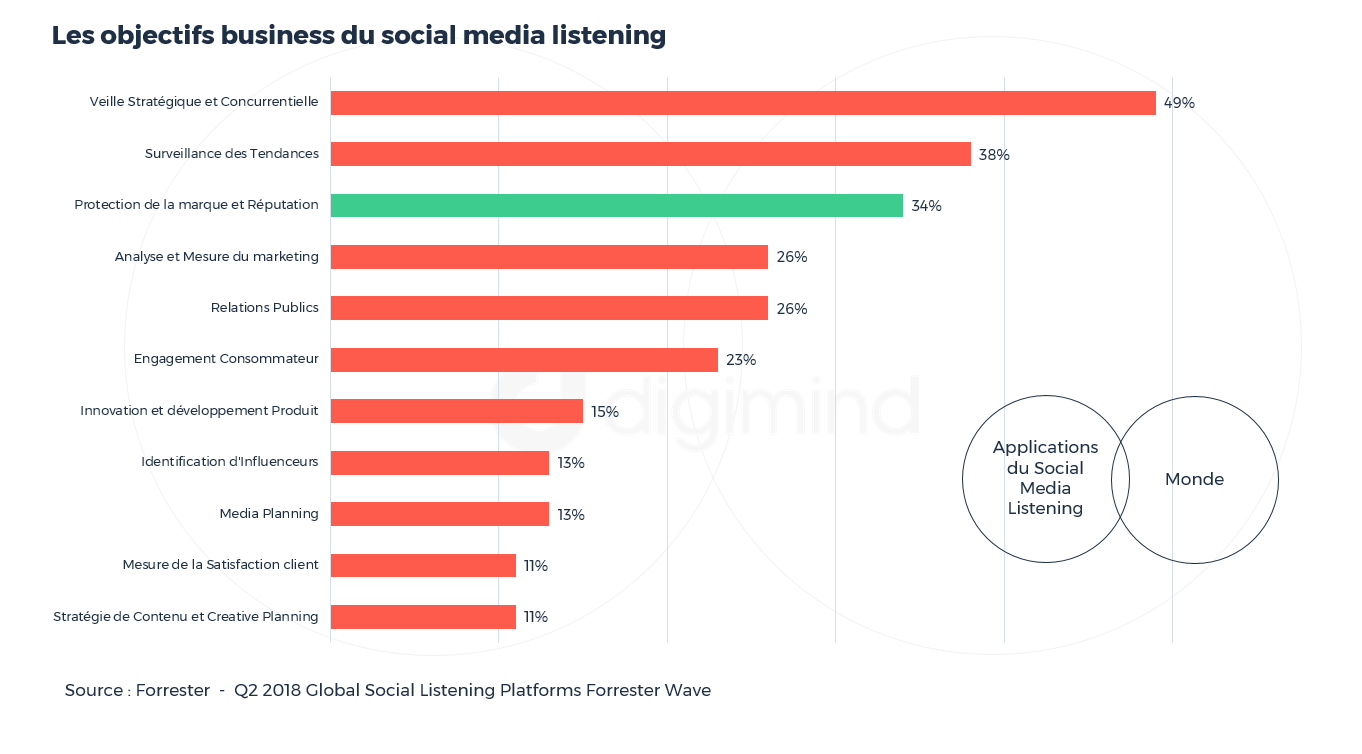 Les objectifs business du social listening
