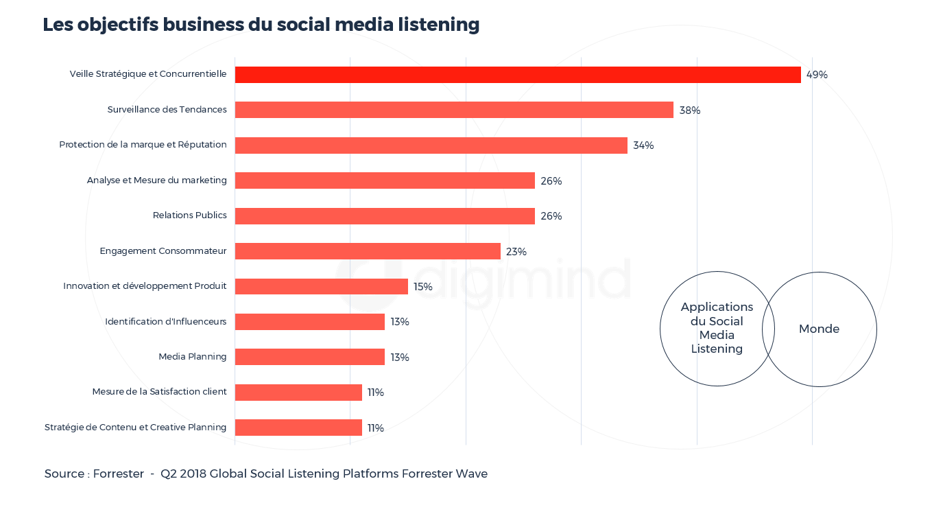 Les objectifs business du social media listening