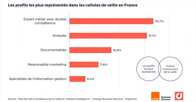 Les profils les plus représentés dans les cellules de veille en France