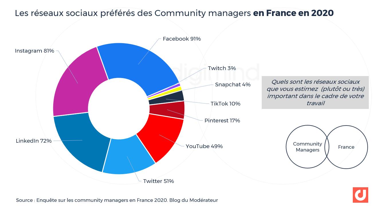 Les réseaux sociaux préférés des Community managers en France en 2020