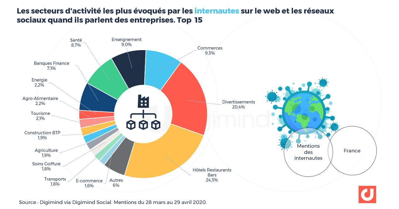Les secteurs d'activité les plus évoqués par les internautes sur le web et les réseaux sociaux quand ils parlent des entreprises.