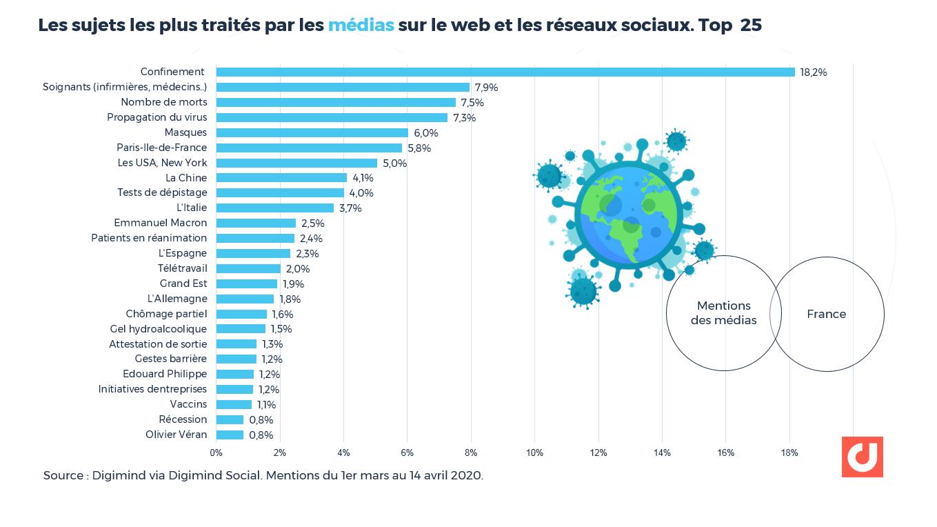 Covid-19 : Les sujets les plus traités par les médias sur le web et les réseaux sociaux. Top 25