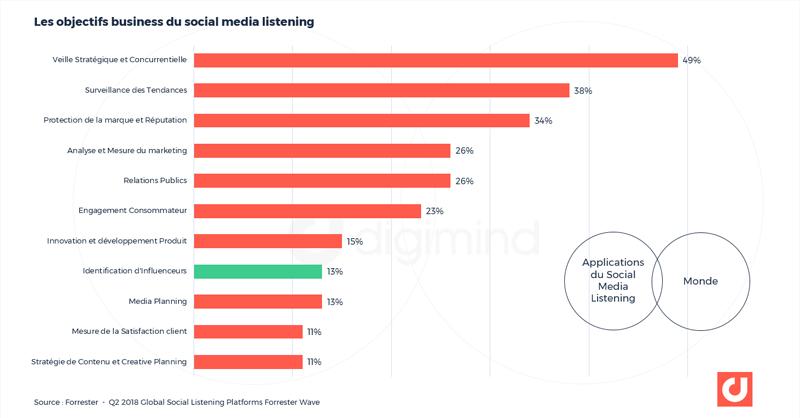 Cas d'usage des plateformes de social listening selon Forrester. 13% des professionnels du marketing utilisent la veille et le social media listening pour l'identification d'influenceurs
