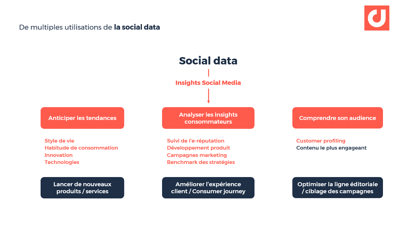 De multiples utilisations de la social data