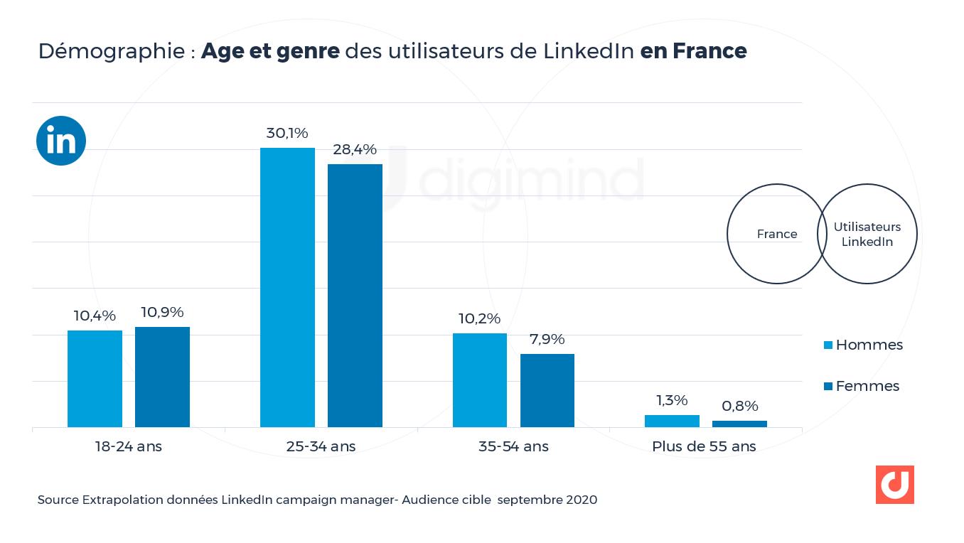 2-LKfr-ages-genresAge et genre des utilisateurs de LinkedIn en France